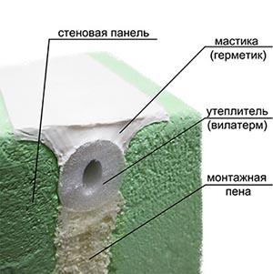 Заделка панельных межплиточных швов